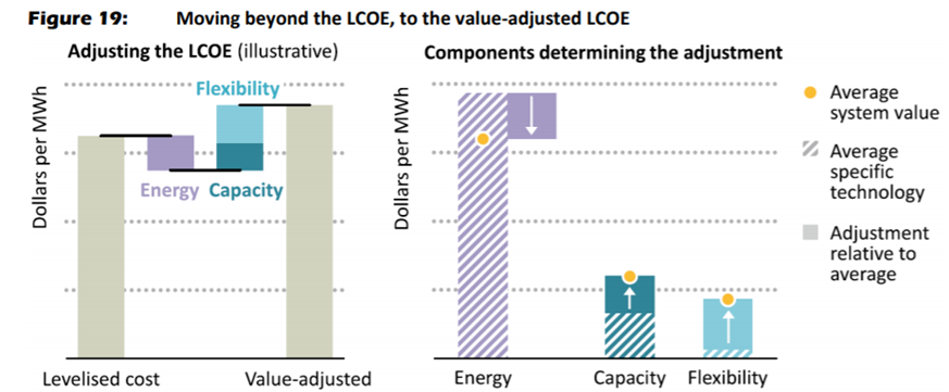 Évolution du LCOE vers la VA-LCOE